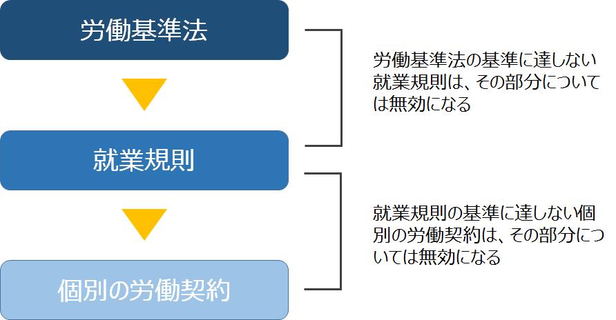 雇用契約書就業規則労働基準法優先順位